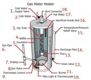 schéma composants chauffe eau