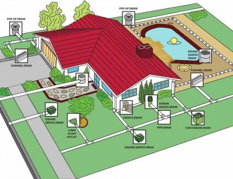 schéma système de drainage canalisations dans la maison